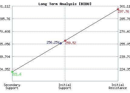 BIDU Long Term Analysis