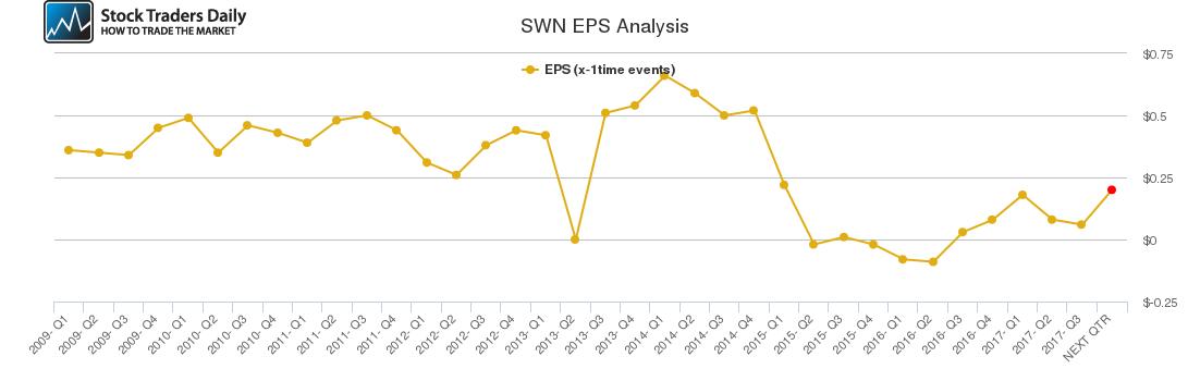 SWN EPS Analysis
