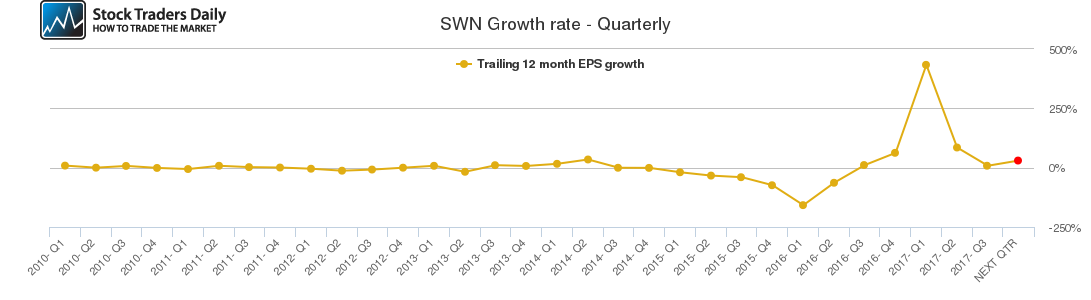 SWN Growth rate - Quarterly