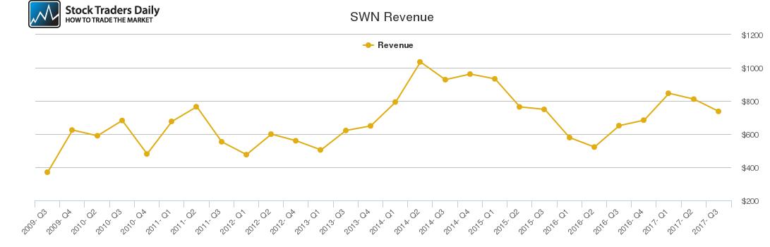 SWN Revenue chart