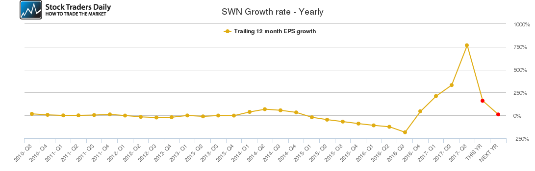 SWN Growth rate - Yearly