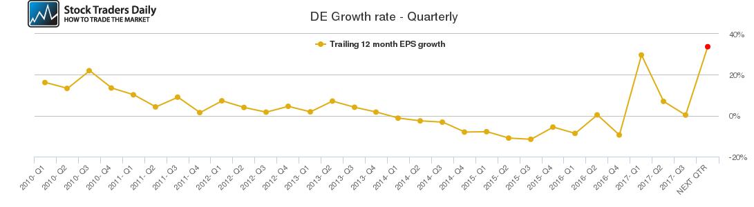 DE Growth rate - Quarterly