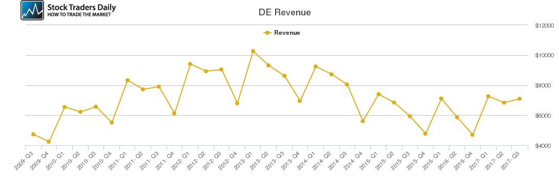 DE Revenue chart