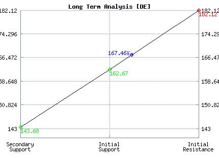 DE Long Term Analysis