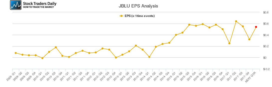 JBLU EPS Analysis