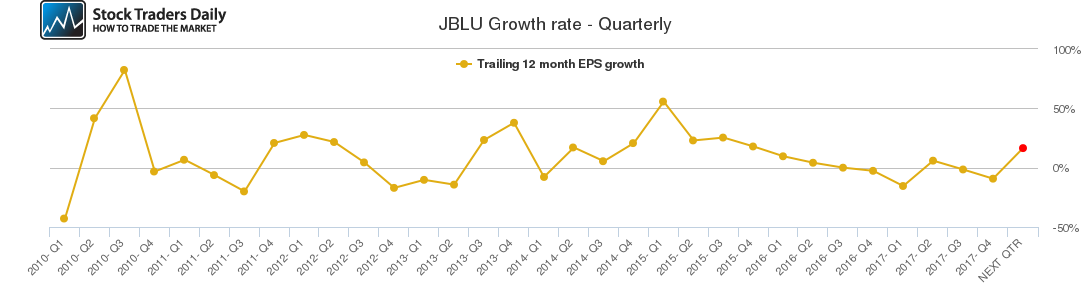 JBLU Growth rate - Quarterly
