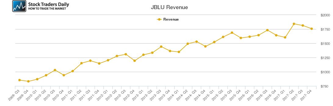JBLU Revenue chart