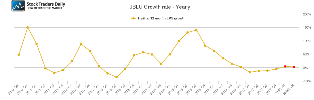 JBLU Growth rate - Yearly