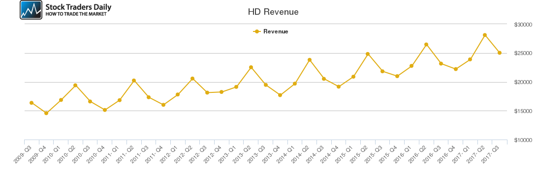 HD Revenue chart