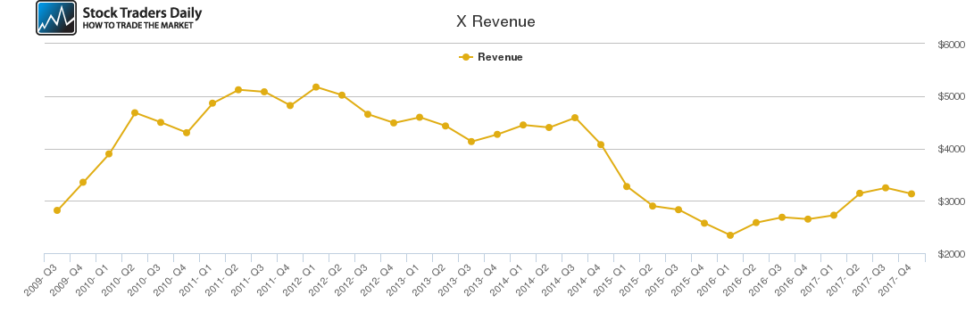 X Revenue chart