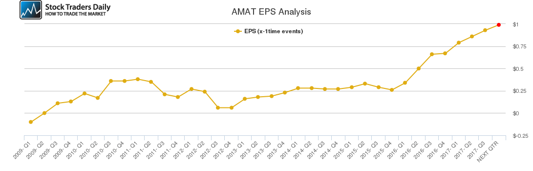 AMAT EPS Analysis