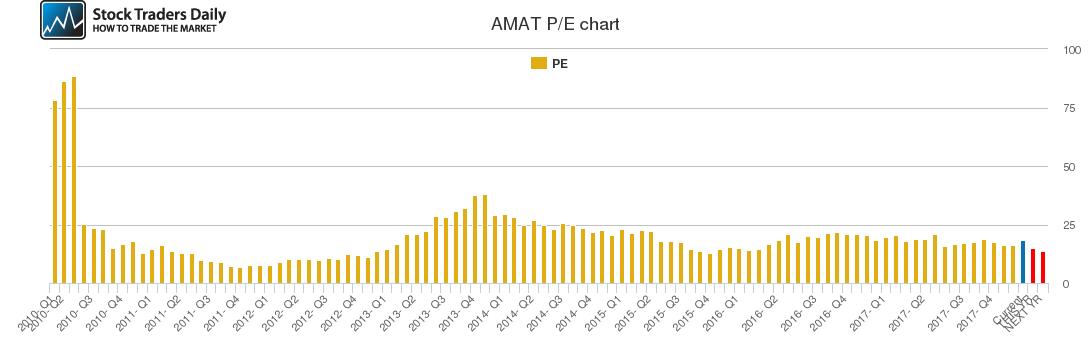 AMAT PE chart