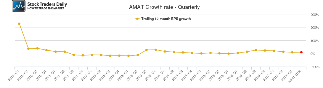 AMAT Growth rate - Quarterly