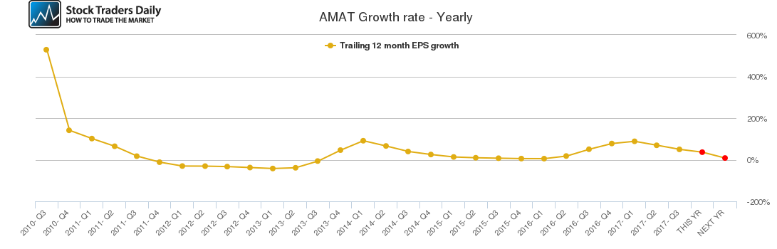 AMAT Growth rate - Yearly