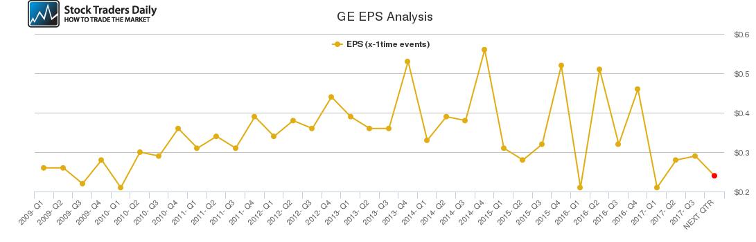 GE EPS Analysis