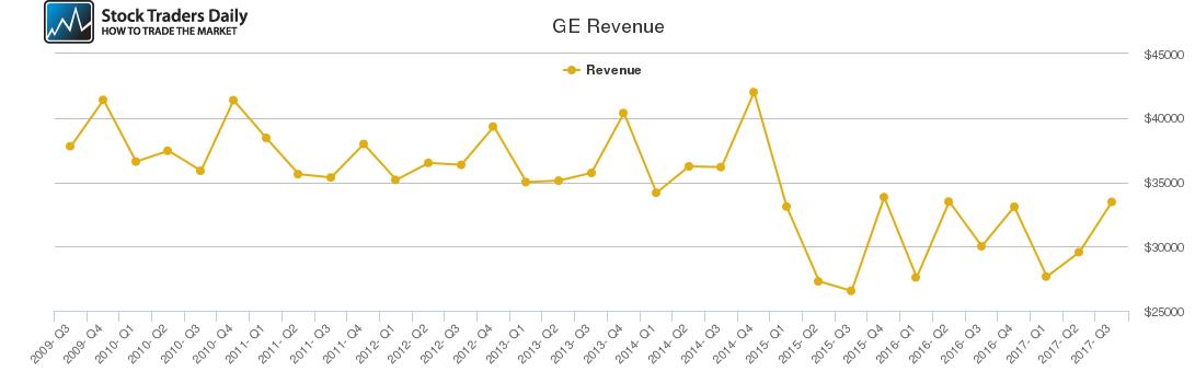 GE Revenue chart