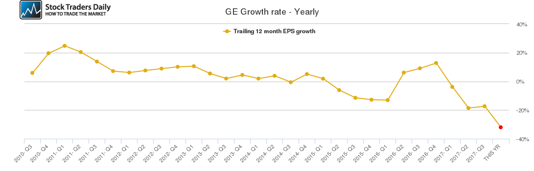 GE Growth rate - Yearly