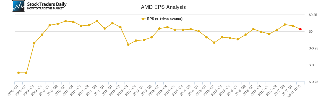 AMD EPS Analysis
