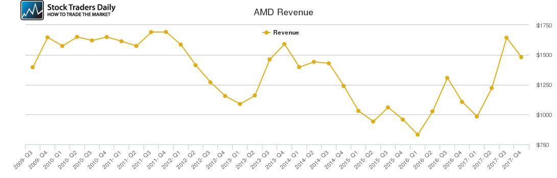 AMD Revenue chart