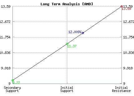 AMD Long Term Analysis