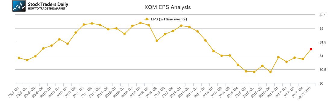XOM EPS Analysis