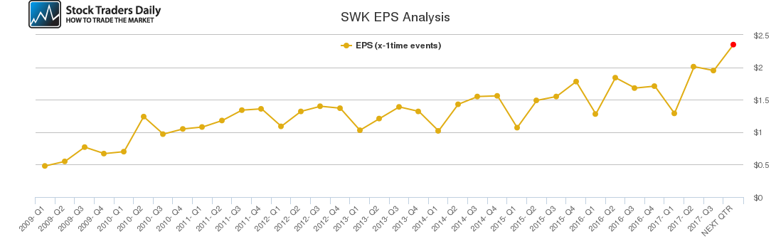 SWK EPS Analysis