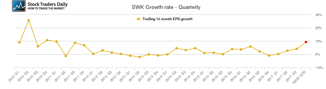 SWK Growth rate - Quarterly