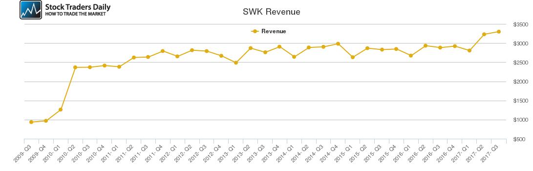 SWK Revenue chart
