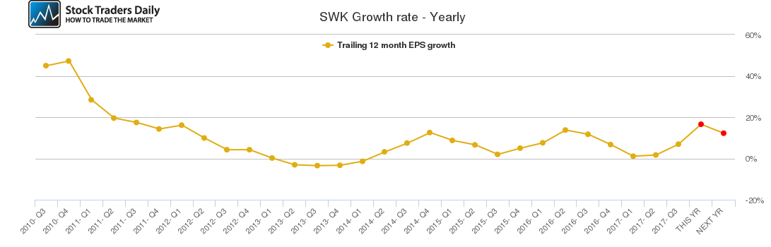 SWK Growth rate - Yearly