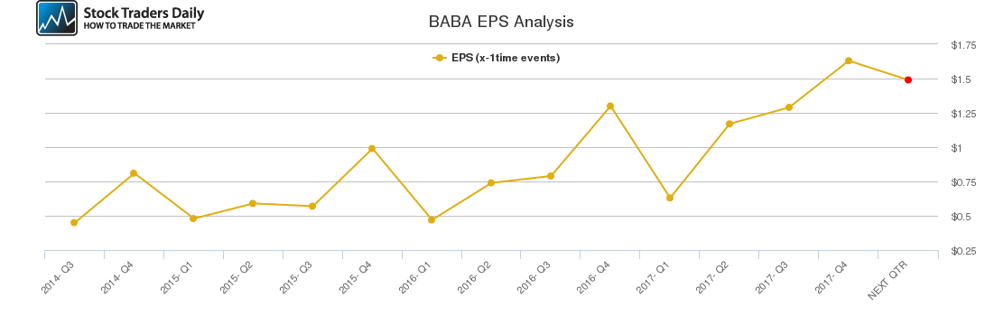 BABA EPS Analysis