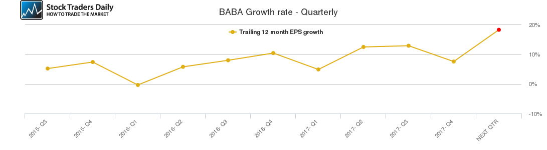 BABA Growth rate - Quarterly