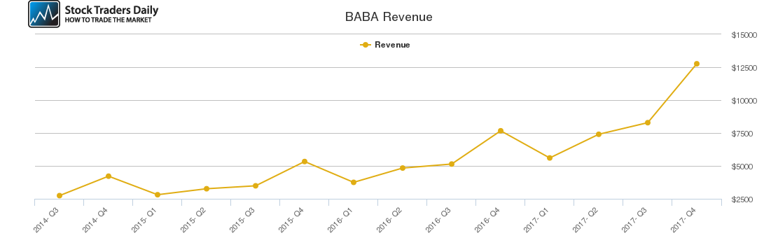 BABA Revenue chart