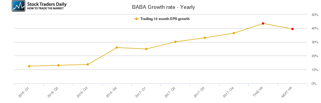 BABA Growth rate - Yearly