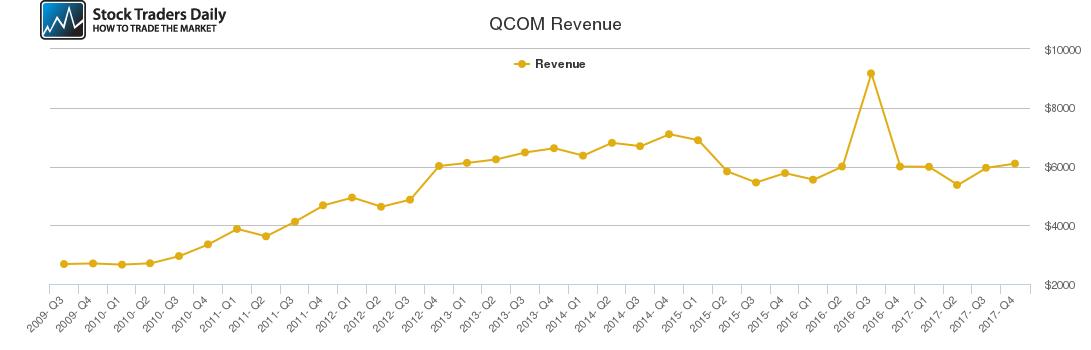 QCOM Revenue chart