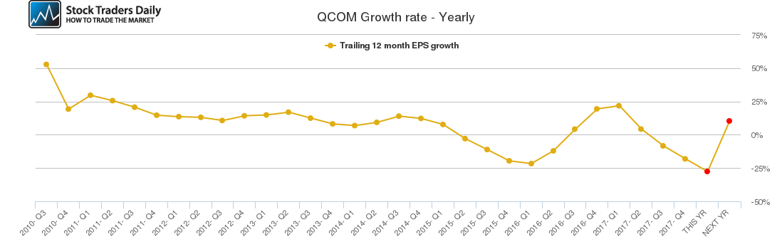 QCOM Growth rate - Yearly