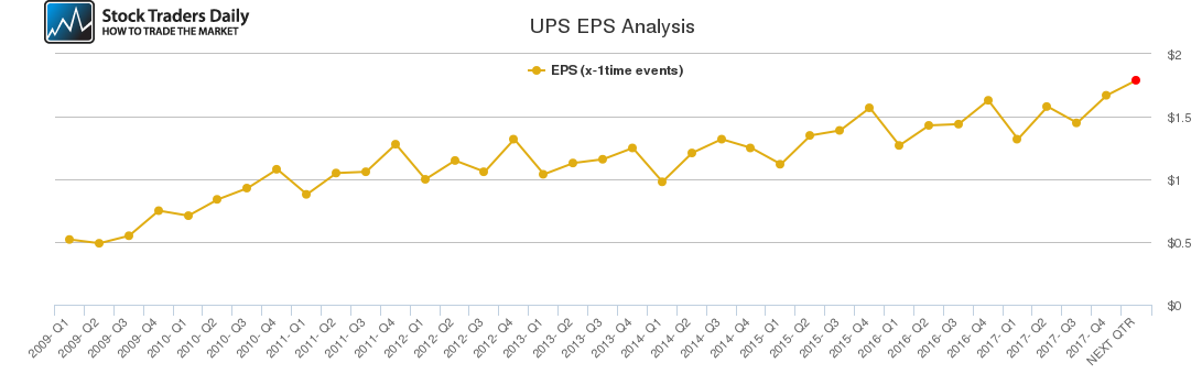 UPS EPS Analysis
