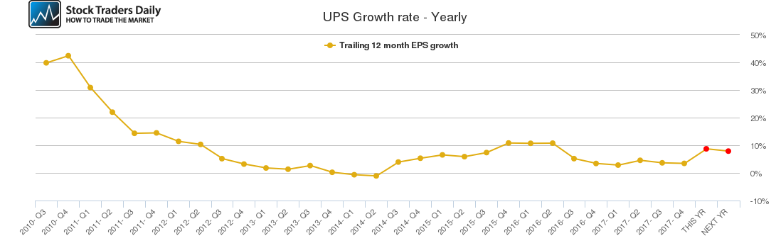 UPS Growth rate - Yearly