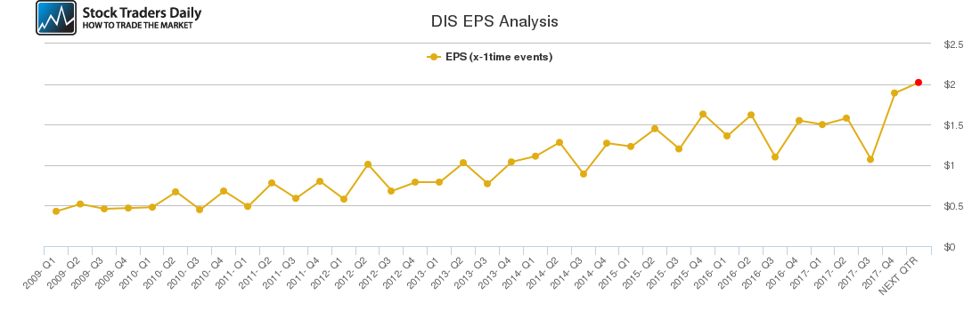 DIS EPS Analysis