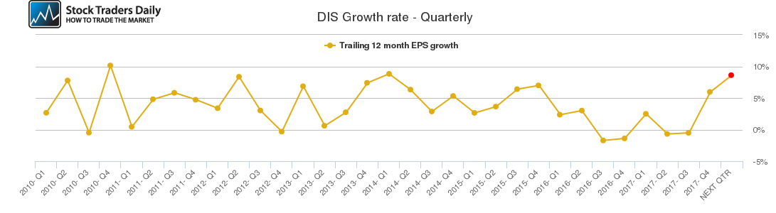 DIS Growth rate - Quarterly