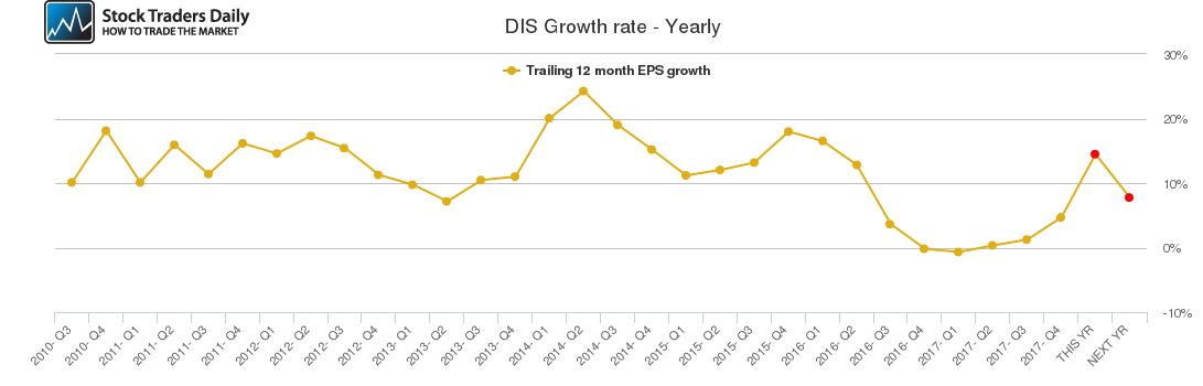 DIS Growth rate - Yearly