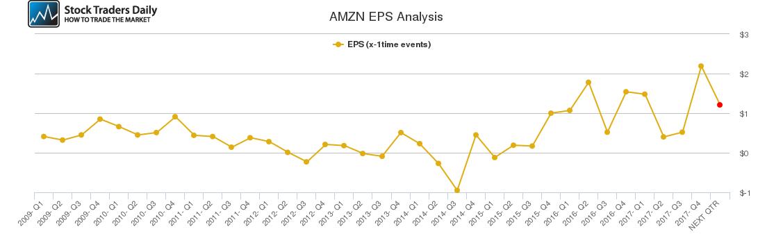 AMZN EPS Analysis