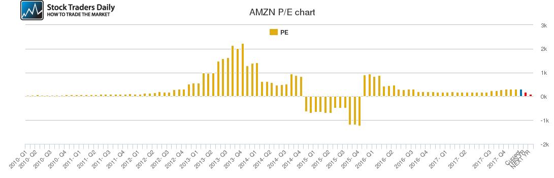 AMZN PE chart