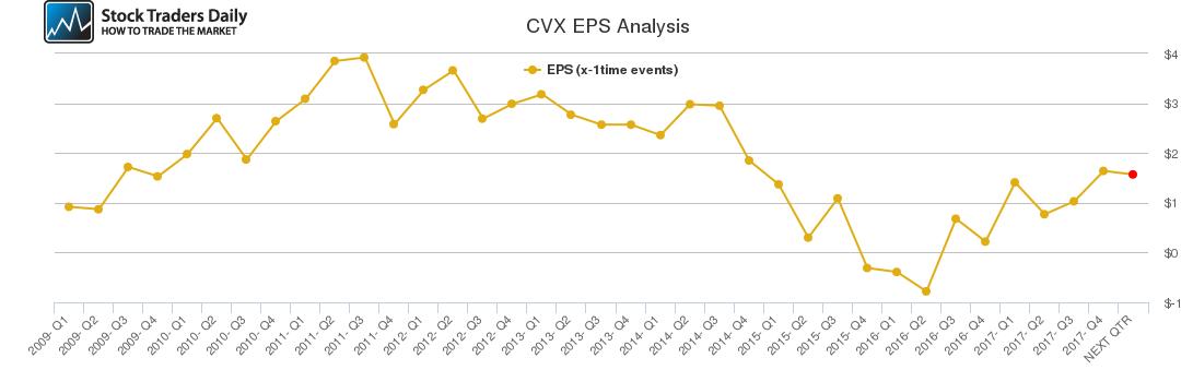 CVX EPS Analysis