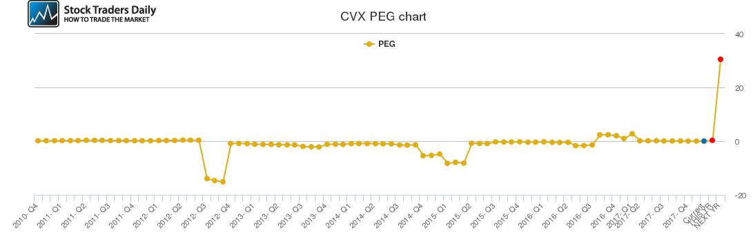 CVX PEG chart