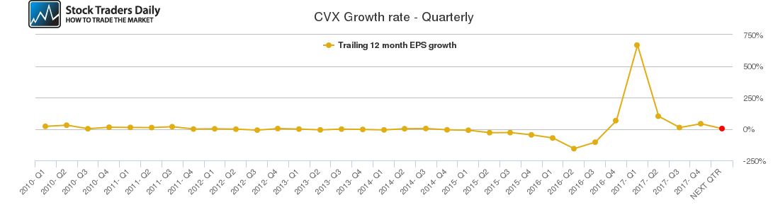 CVX Growth rate - Quarterly