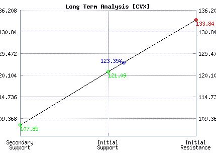 CVX Long Term Analysis