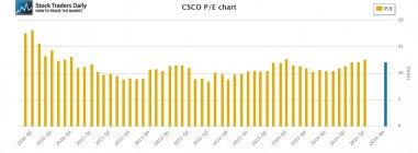 CSCO Cisco PE