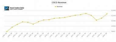 CSCO Cisco Revenue