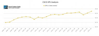 CSCO Cisco EPS Earnings