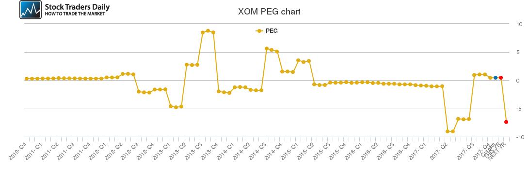 XOM PEG chart